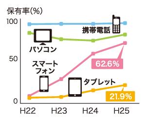主なデバイスの世帯保有率