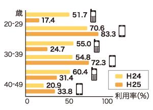 世代別インターネット利用率 (携帯電話・スマホ比較)