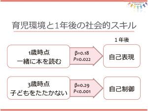 経験的根拠の立証と保護者との情報共有 保育コホート研究の成果(サブ3)