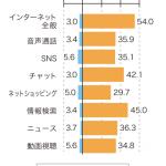 図1. スマホ購入後の利用頻度