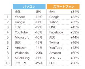 図3. インターネット利用トップ10と対昨年増加率