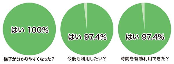 hugmo保護者アンケートグラフ